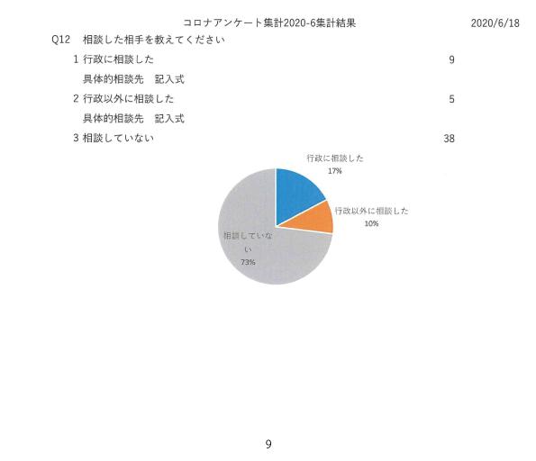 新型コロナウイルス感染症市民活動団体アンケート調査